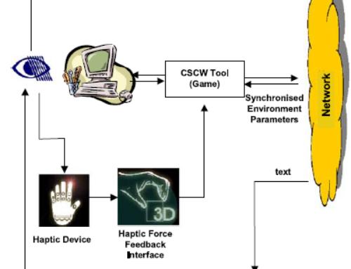 Multimodal user interface for the communication of the disabled  —  Journal on Multimodal User Interfaces, September 2008