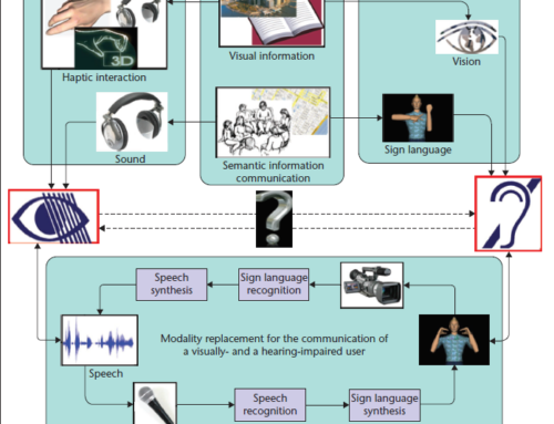 Using Modality Replacement to Facilitate Communication between Visually and Hearing-Impaired People  —  IEEE Multimedia, March 2011
